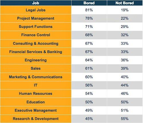 Which Are the Most Boring Jobs in Finance?