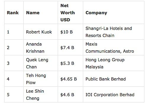 Top Richest Malaysia 500